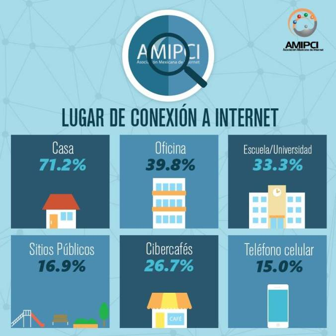 AMIPCI lugar conxion internet